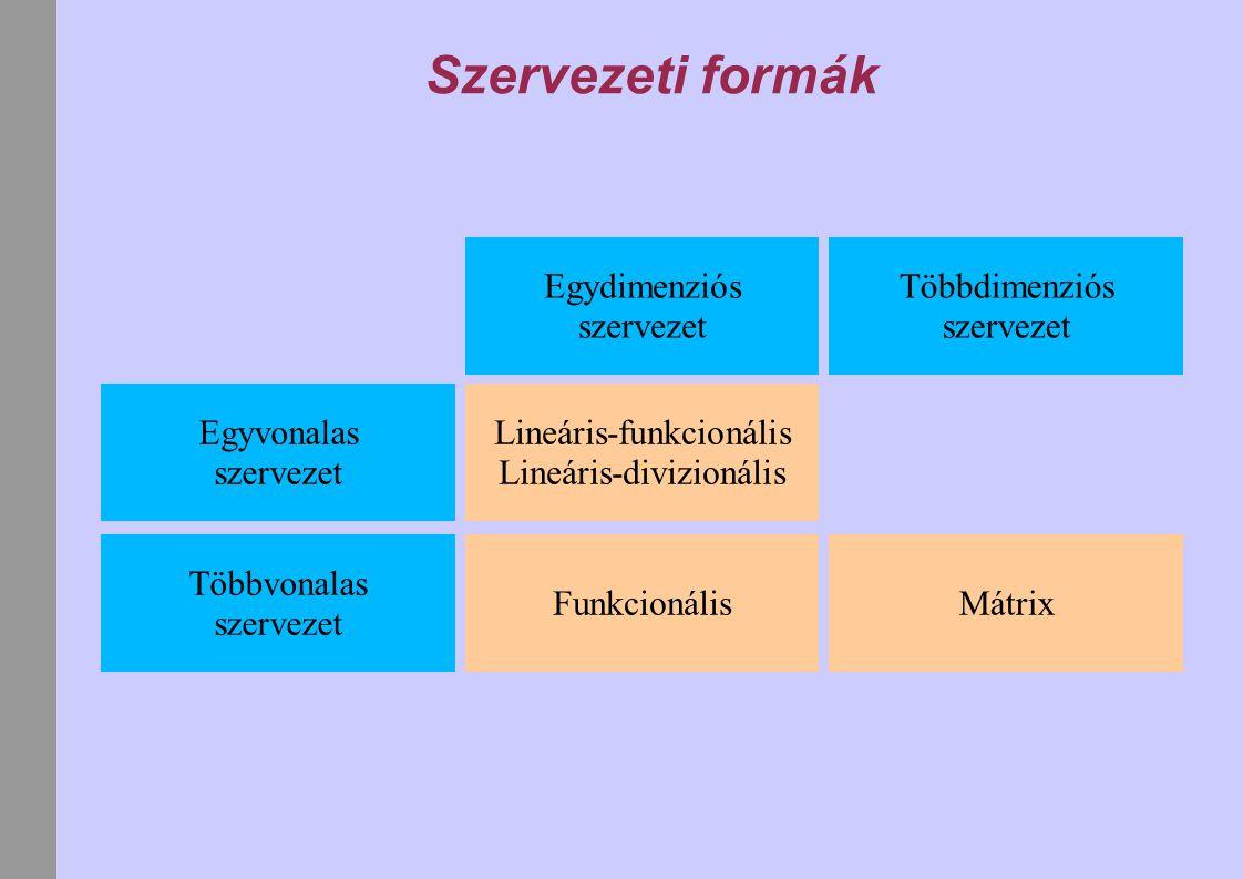 Szervezeti formák Egyvonalas szervezet Többvonalas szervezet Egydimenziós szervezet Többdimenziós szervezet Lineáris-funkcionális Lineáris-divizionáli