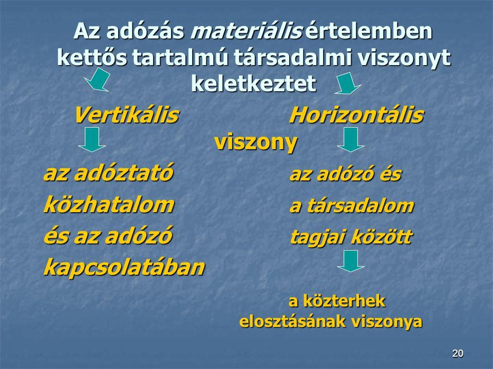 20 Az adózás materiális értelemben kettős tartalmú társadalmi viszonyt keletkeztet Vertikális Horizontális viszony az adóztató az adózó és közhatalom