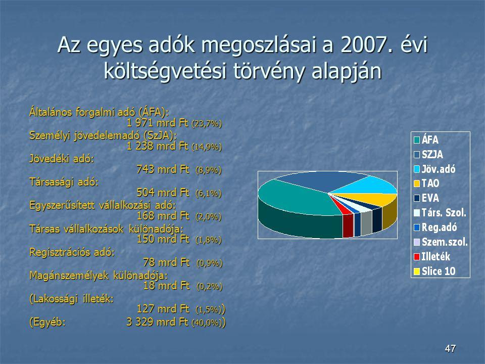 47 Az egyes adók megoszlásai a 2007. évi költségvetési törvény alapján Általános forgalmi adó (ÁFA): 1 971 mrd Ft (23,7%) Személyi jövedelemadó (SzJA)