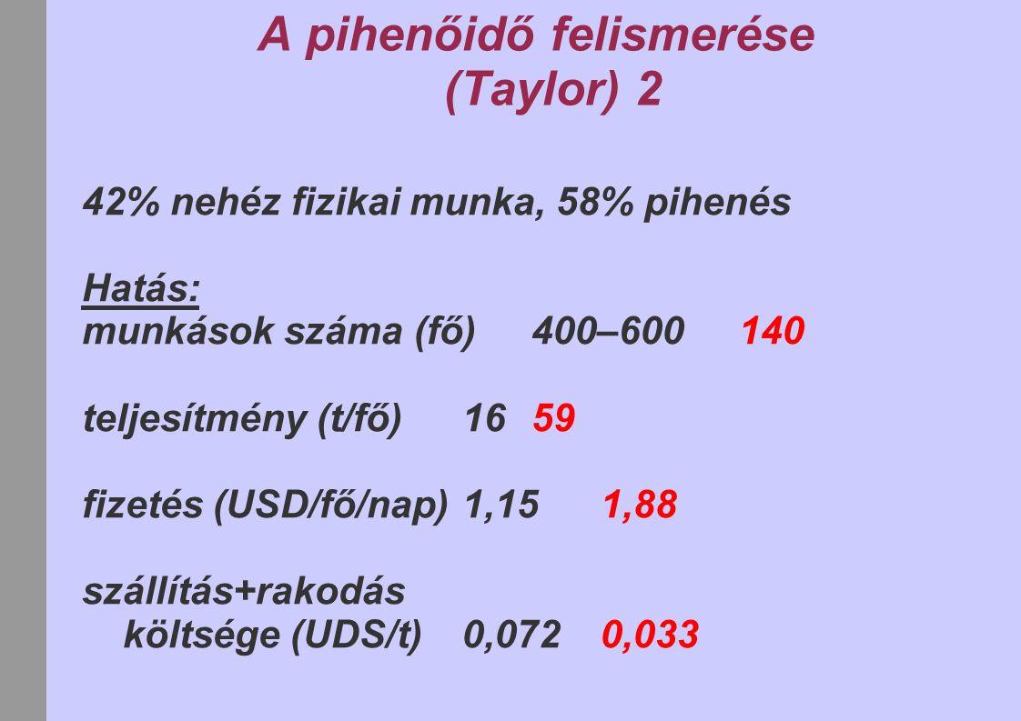 A pihenőidő felismerése (Taylor) 2 42% nehéz fizikai munka, 58% pihenés Hatás: munkások száma (fő)400–600140 teljesítmény (t/fő)1659 fizetés (USD/fő/n