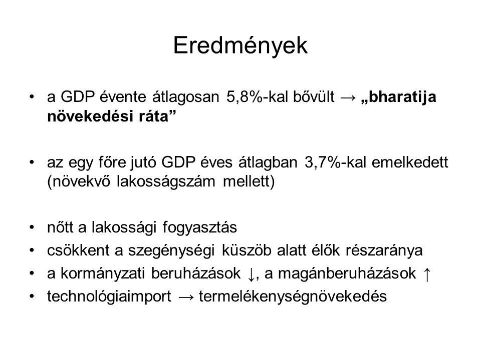 """Eredmények a GDP évente átlagosan 5,8%-kal bővült → """"bharatija növekedési ráta az egy főre jutó GDP éves átlagban 3,7%-kal emelkedett (növekvő lakosságszám mellett) nőtt a lakossági fogyasztás csökkent a szegénységi küszöb alatt élők részaránya a kormányzati beruházások ↓, a magánberuházások ↑ technológiaimport → termelékenységnövekedés"""