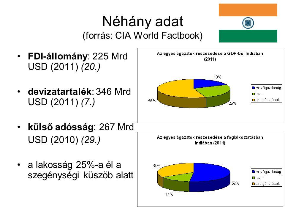 28 állam, 7 terület 2 hivatalos nyelv (hindi, angol) + 22 elismert nem- zeti nyelv + regionális nyelvek, dialektusok vallások (2001): 80,5% hindu 13,4% muszlim 2,3% keresztény 1,9% szikh 0,8% buddhista Néhány adat (forrás: CIA World Factbook)