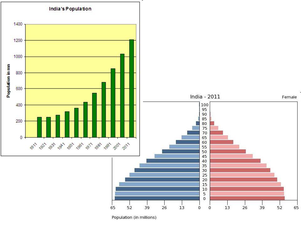 a gazdasági növekedés mértéke és a reformok mélysé- ge szempontjából az időszak két szakaszra bontható: 1980/81-1990/91: óvatos reformok 1991/92-2003/04 a piaci reformok felgyorsulása enyhítettek az ipari termelés, a befektetések és a külke- reskedelem állami ellenőrzésén az importhelyettesítés helyett exportösztönzés gyorsuló gazdasági növekedés → India új növekedési fázisba lépett