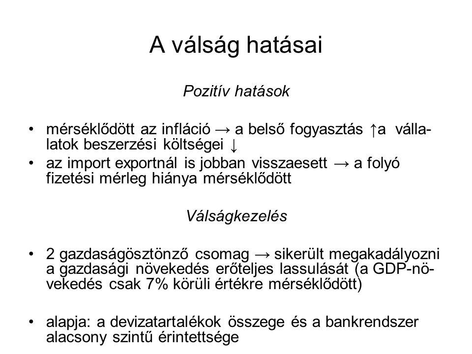 A válság hatásai Pozitív hatások mérséklődött az infláció → a belső fogyasztás ↑a válla- latok beszerzési költségei ↓ az import exportnál is jobban visszaesett → a folyó fizetési mérleg hiánya mérséklődött Válságkezelés 2 gazdaságösztönző csomag → sikerült megakadályozni a gazdasági növekedés erőteljes lassulását (a GDP-nö- vekedés csak 7% körüli értékre mérséklődött) alapja: a devizatartalékok összege és a bankrendszer alacsony szintű érintettsége