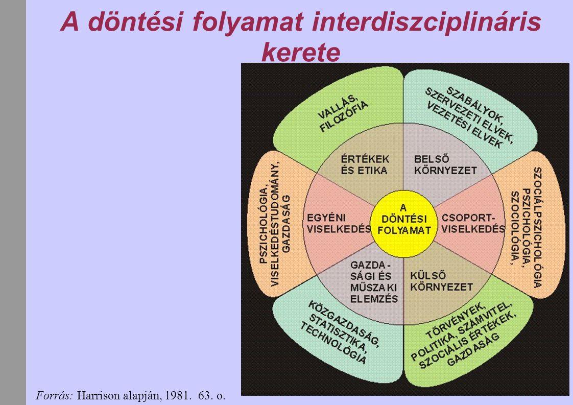 A döntési folyamat interdiszciplináris kerete Forrás: Harrison alapján, 1981. 63. o.