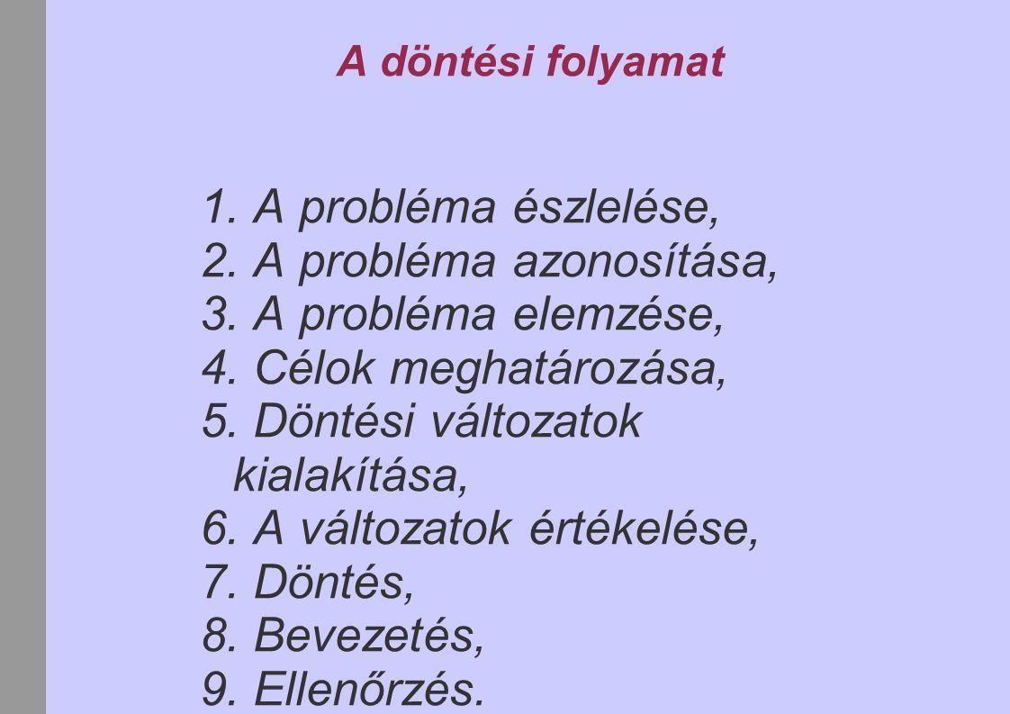 A döntési folyamat 1.A probléma észlelése, 2. A probléma azonosítása, 3.