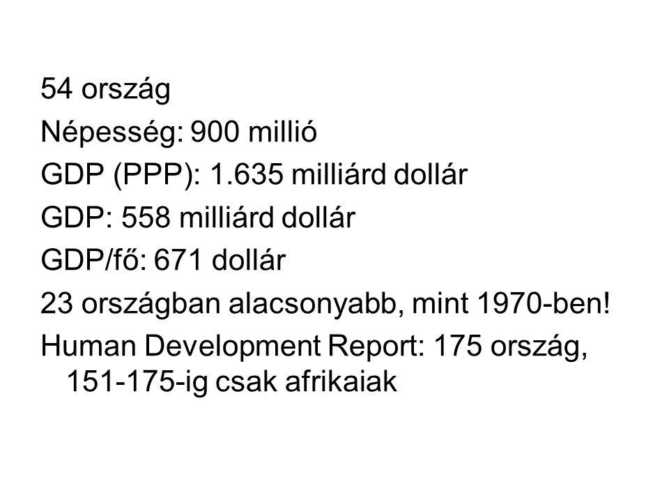 54 ország Népesség: 900 millió GDP (PPP): 1.635 milliárd dollár GDP: 558 milliárd dollár GDP/fő: 671 dollár 23 országban alacsonyabb, mint 1970-ben! H
