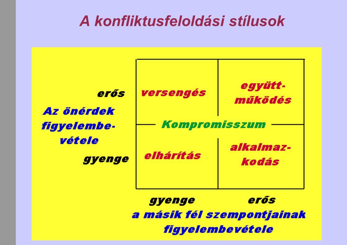 A konfliktus megoldásának lépései 1.A probléma tisztázása 2.A személy vagy személyek különválasztása a problémától 3.Az érzelmek kivonása a vitából 4.Aktív figyelés, törekvés a probléma megoldására 5.Demokratikus megoldás 6.Az eredmények átbeszélése, így biztosítva a jobb megértést
