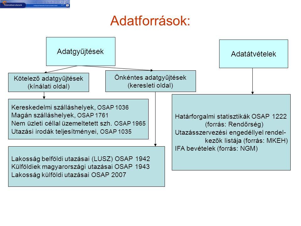 Adatforrások: Lakosság belföldi utazásai (LUSZ) OSAP 1942 Külföldiek magyarországi utazásai OSAP 1943 Lakosság külföldi utazásai OSAP 2007 Adatgyűjtések Adatátvételek Kötelező adatgyűjtések (kínálati oldal) Önkéntes adatgyűjtések (keresleti oldal) Kereskedelmi szálláshelyek, OSAP 1036 Magán szálláshelyek, OSAP 1761 Nem üzleti céllal üzemeltetett szh.