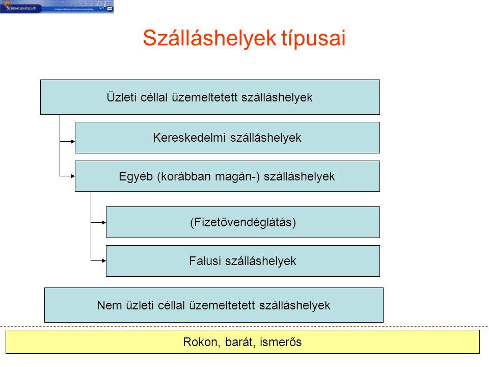 Jogi alapok 239/2009 (X.10.) Kormányrendelet (Szálláshelyrendelet) 173/2003 (X.28.) Kormányrendelet (Nem üzleti célú, szabadidős szálláshely-szolgáltatásról) 213/1996 (XII.23.) Kormányrendelet (Utazásszervezői és utazásközvetítői tevékenységről) Az 692/2011/EU.