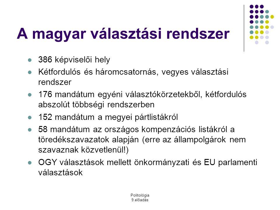 Politológia 9.előadás A magyar választási rendszer 386 képviselői hely Kétfordulós és háromcsatornás, vegyes választási rendszer 176 mandátum egyéni v