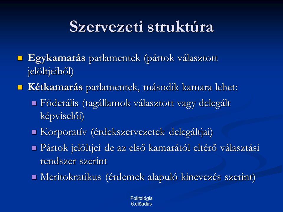 Politológia 6.előadás Szervezeti struktúra Egykamarás parlamentek (pártok választott jelöltjeiből) Egykamarás parlamentek (pártok választott jelöltjeiből) Kétkamarás parlamentek, második kamara lehet: Kétkamarás parlamentek, második kamara lehet: Föderális (tagállamok választott vagy delegált képviselői) Föderális (tagállamok választott vagy delegált képviselői) Korporatív (érdekszervezetek delegáltjai) Korporatív (érdekszervezetek delegáltjai) Pártok jelöltjei de az első kamarától eltérő választási rendszer szerint Pártok jelöltjei de az első kamarától eltérő választási rendszer szerint Meritokratikus (érdemek alapuló kinevezés szerint) Meritokratikus (érdemek alapuló kinevezés szerint)
