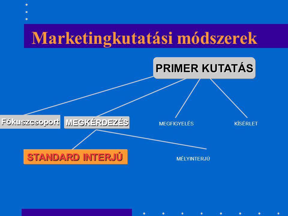 Marketingkutatási módszerek PRIMER KUTATÁS MEGKÉRDEZÉS MEGFIGYELÉSKÍSÉRLET STANDARD INTERJÚ MÉLYINTERJÚ Fókuszcsoport