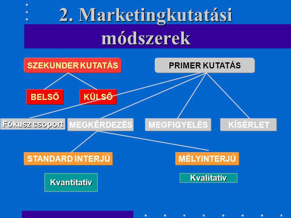 2. Marketingkutatási módszerek SZEKUNDER KUTATÁSPRIMER KUTATÁS BELSŐKÜLSŐ MEGKÉRDEZÉSMEGFIGYELÉSKÍSÉRLET STANDARD INTERJÚMÉLYINTERJÚ KvalitatívKvantit