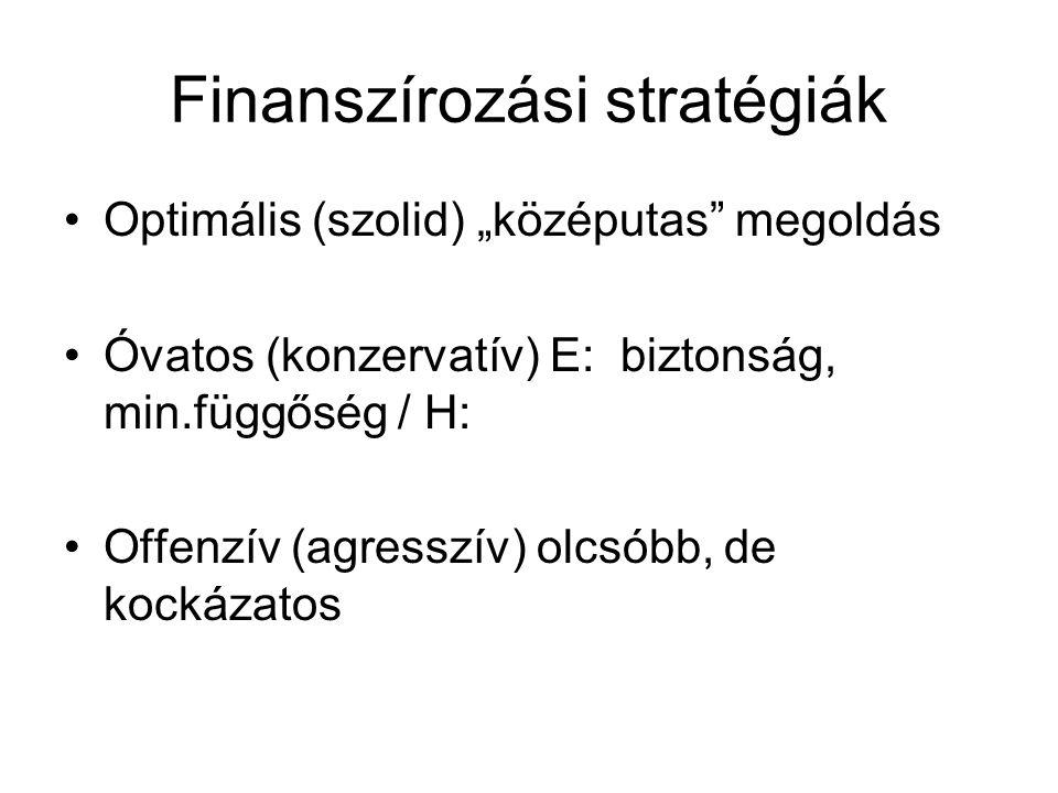 """Finanszírozási stratégiák Optimális (szolid) """"középutas megoldás Óvatos (konzervatív) E: biztonság, min.függőség / H: Offenzív (agresszív) olcsóbb, de kockázatos"""