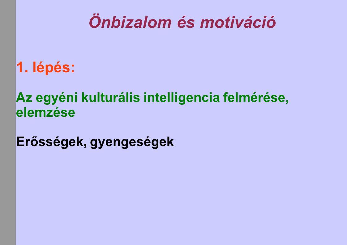 Önbizalom és motiváció 1. lépés: Az egyéni kulturális intelligencia felmérése, elemzése Erősségek, gyengeségek