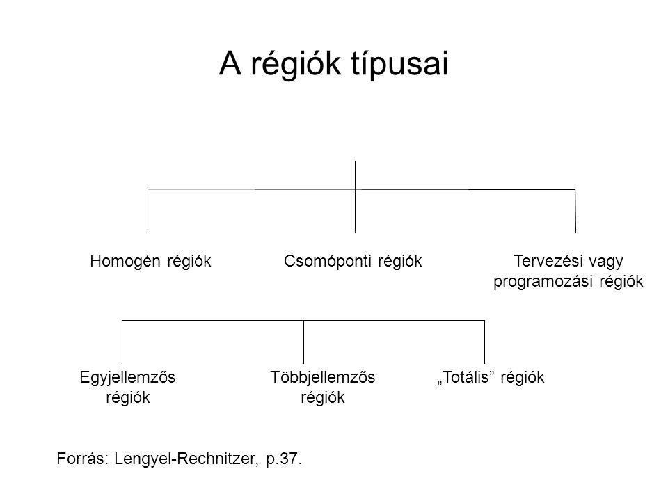 """Homogén régiókCsomóponti régiókTervezési vagy programozási régiók Egyjellemzős régiók Többjellemzős régiók """"Totális régiók A régiók típusai Forrás: Lengyel-Rechnitzer, p.37."""
