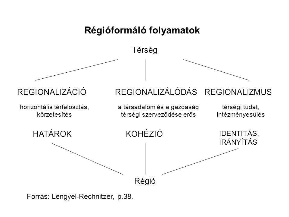 Régióformáló folyamatok Térség REGIONALIZÁCIÓREGIONALIZÁLÓDÁSREGIONALIZMUS horizontális térfelosztás, körzetesítés a társadalom és a gazdaság térségi szerveződése erős térségi tudat, intézményesülés HATÁROKKOHÉZIÓ IDENTITÁS, IRÁNYÍTÁS Régió Forrás: Lengyel-Rechnitzer, p.38.
