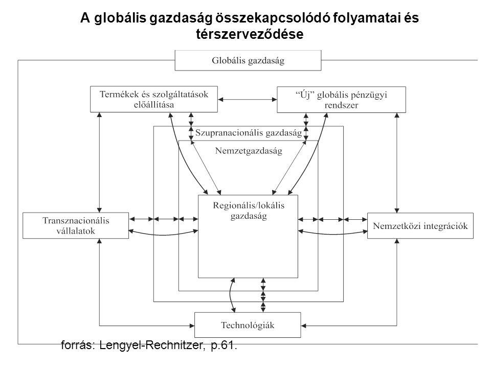 A globális gazdaság összekapcsolódó folyamatai és térszerveződése forrás: Lengyel-Rechnitzer, p.61.