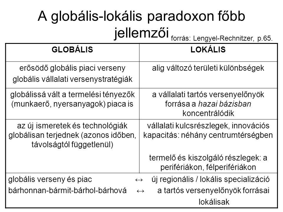 A globális-lokális paradoxon főbb jellemzői GLOBÁLISLOKÁLIS erősödő globális piaci verseny globális vállalati versenystratégiák alig változó területi különbségek globálissá vált a termelési tényezők (munkaerő, nyersanyagok) piaca is a vállalati tartós versenyelőnyök forrása a hazai bázisban koncentrálódik az új ismeretek és technológiák globálisan terjednek (azonos időben, távolságtól függetlenül) vállalati kulcsrészlegek, innovációs kapacitás: néhány centrumtérségben termelő és kiszolgáló részlegek: a perifériákon, félperifériákon globális verseny és piac ↔ új regionális / lokális specializáció bárhonnan-bármit-bárhol-bárhová ↔ a tartós versenyelőnyök forrásai lokálisak forrás: Lengyel-Rechnitzer, p.65.