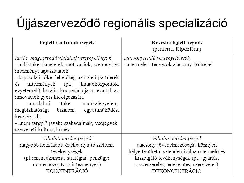 Újjászerveződő regionális specializáció Fejlett centrumtérségekKevésbé fejlett régiók (periféria, félperiféria) tartós, magasrendű vállalati versenyelőnyök - tudástőke: ismeretek, motivációk, személyi és intézményi tapasztalatok - kapcsolati tőke: lehetőség az üzleti partnerek és intézmények (pl.: kutatóközpontok, egyetemek) lokális kooperációjára, ezáltal az innovációk gyors kidolgozására - társadalmi tőke: munkafegyelem, megbízhatóság, bizalom, együttműködési készség stb.
