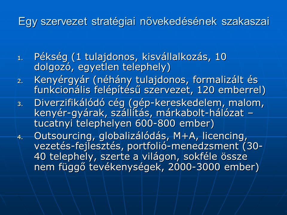 Egy szervezet stratégiai növekedésének szakaszai 1. Pékség (1 tulajdonos, kisvállalkozás, 10 dolgozó, egyetlen telephely) 2. Kenyérgyár (néhány tulajd