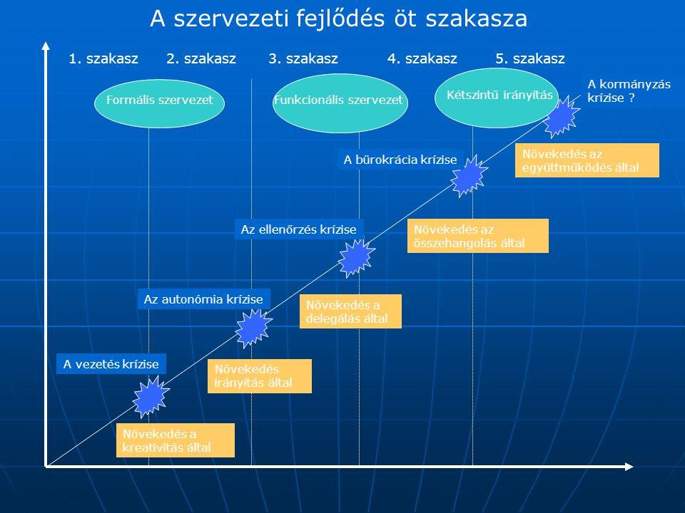 """A funkcionális szervezet előnyei és hátrányai ElőnyökHátrányok Specializált ismeret felhalmozódhat Lassú a válasz a változásokra Az erőforrásokat hatékonyan használják fel A komplex döntések """"felcsúsznak Könnyű a koordináció a funkción belül A stratégiai kérdések háttérbe szorulnak A felelősségi viszonyok egyértelműek A funkciók között a koordináció nehéz"""