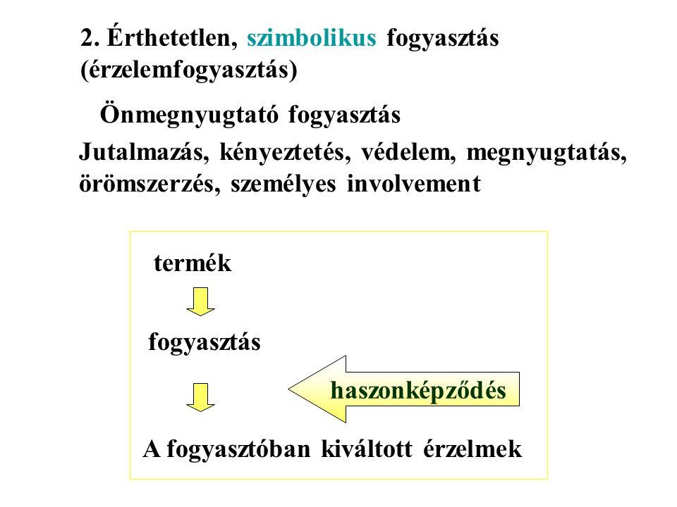 Termékhierarchia 1.Szükségleti csoport 2.Termékcsoport 3.Termékosztály 4.Termékvonal 5.Terméktípus 6.Márka 7.Termékegység