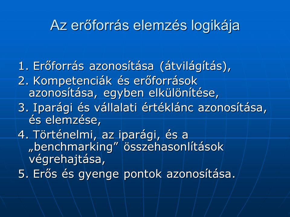 Az erőforrás elemzés logikája 1. Erőforrás azonosítása (átvilágítás), 2. Kompetenciák és erőforrások azonosítása, egyben elkülönítése, 3. Iparági és v