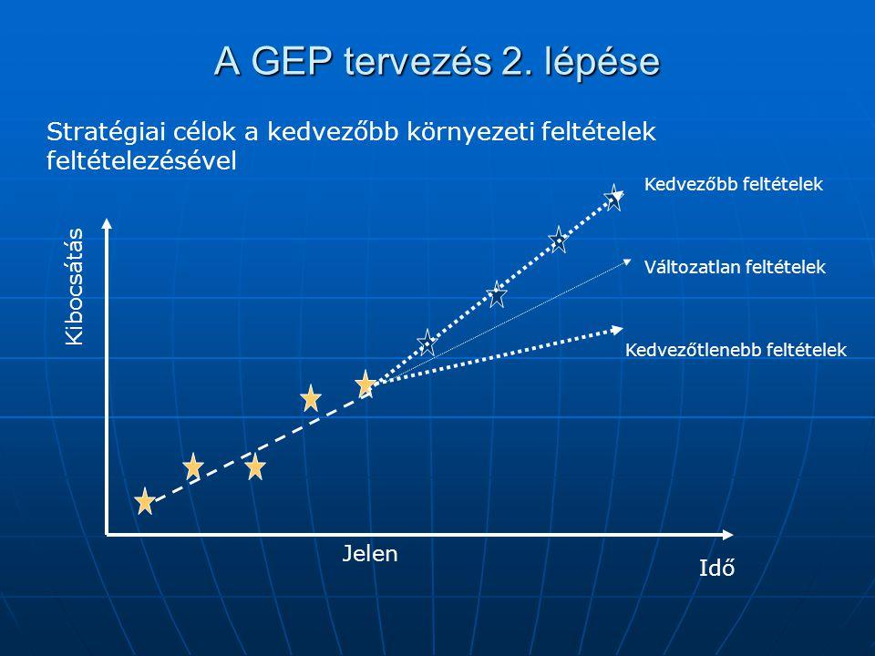 A GEP tervezés 2. lépése Jelen Kibocsátás Idő Kedvezőtlenebb feltételek Kedvezőbb feltételek Változatlan feltételek Stratégiai célok a kedvezőbb körny