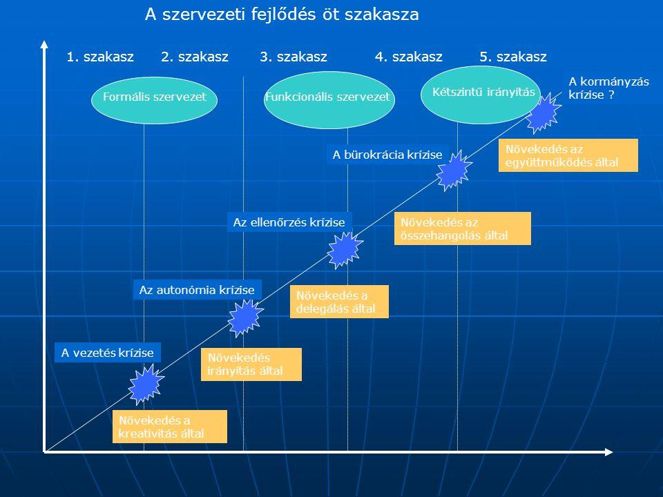 A szervezeti fejlődés öt szakasza 1. szakasz2. szakasz3. szakasz4. szakasz5. szakasz Növekedés a kreativitás által Növekedés a delegálás által Növeked
