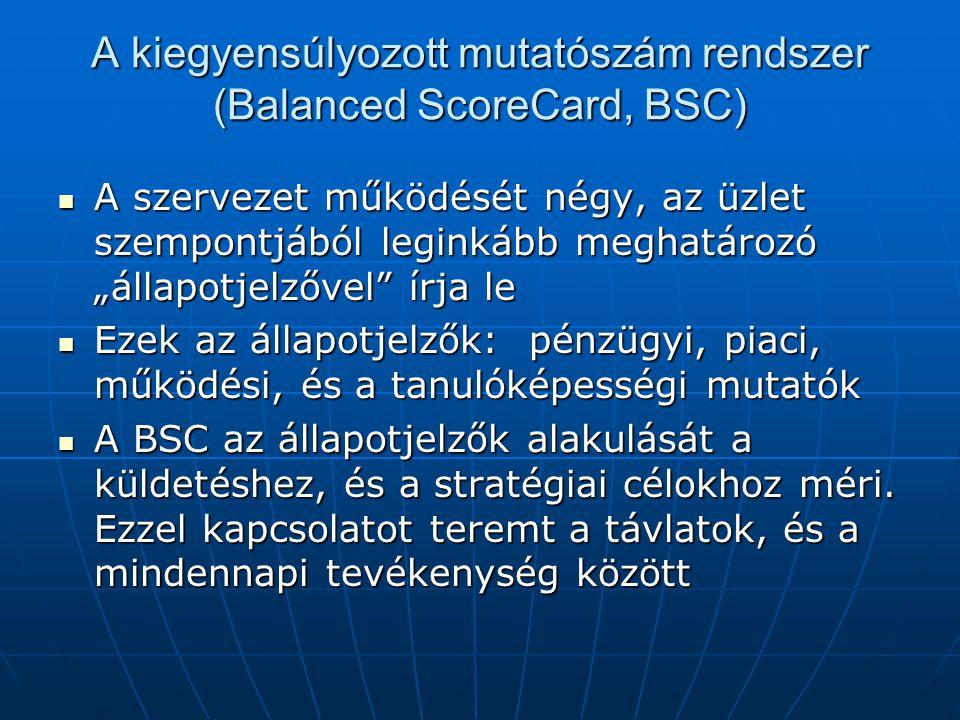 """A kiegyensúlyozott mutatószám rendszer (Balanced ScoreCard, BSC) A szervezet működését négy, az üzlet szempontjából leginkább meghatározó """"állapotjelz"""