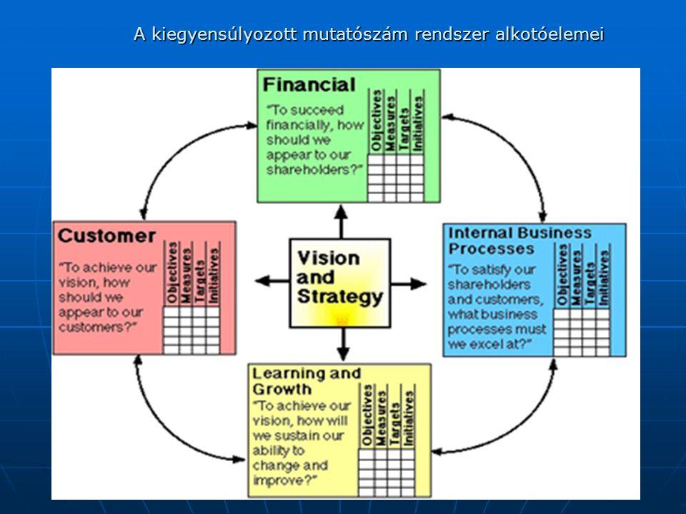 A kiegyensúlyozott mutatószám rendszer alkotóelemei