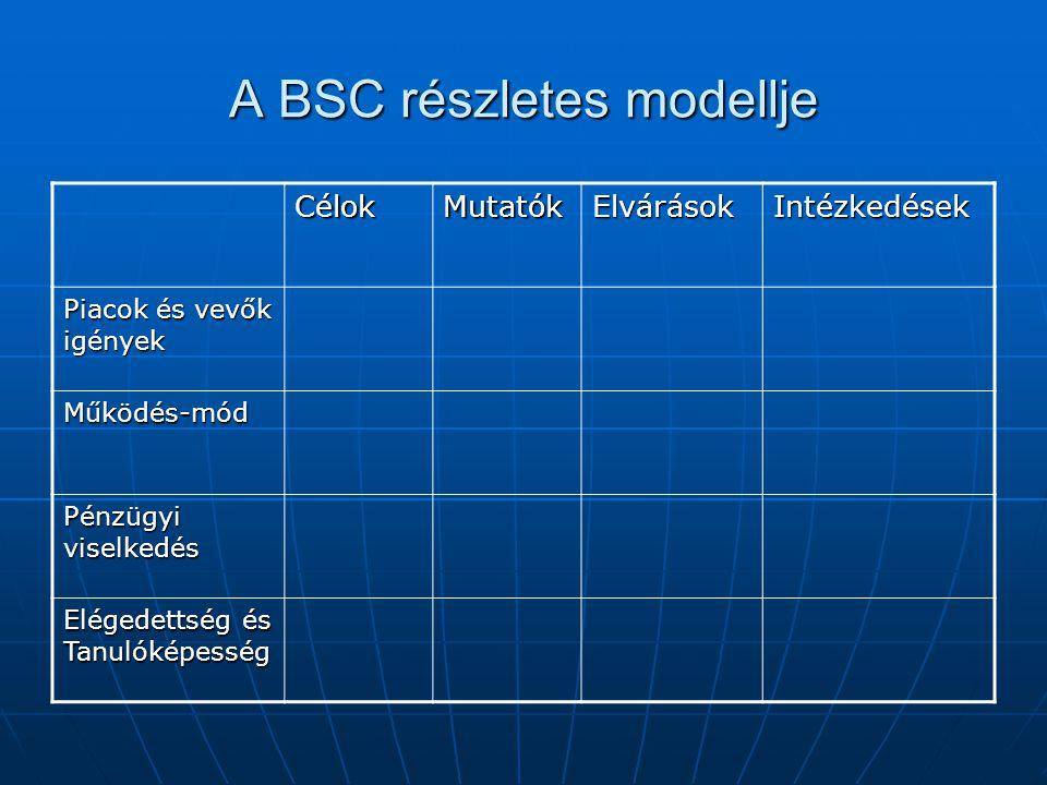 A BSC részletes modellje CélokMutatókElvárásokIntézkedések Piacok és vevők igények Működés-mód Pénzügyi viselkedés Elégedettség és Tanulóképesség