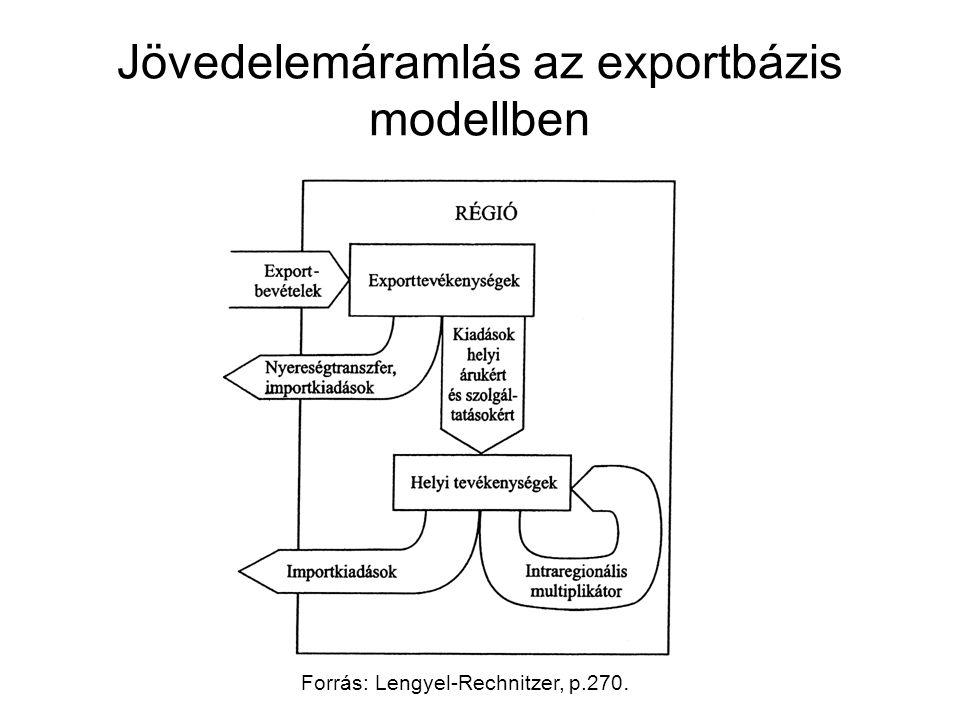 Jövedelemáramlás az exportbázis modellben Forrás: Lengyel-Rechnitzer, p.270.