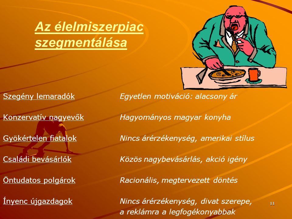 11 Az élelmiszerpiac szegmentálása Szegény lemaradókEgyetlen motiváció: alacsony ár Konzervatív nagyevőkHagyományos magyar konyha Gyökértelen fiatalok