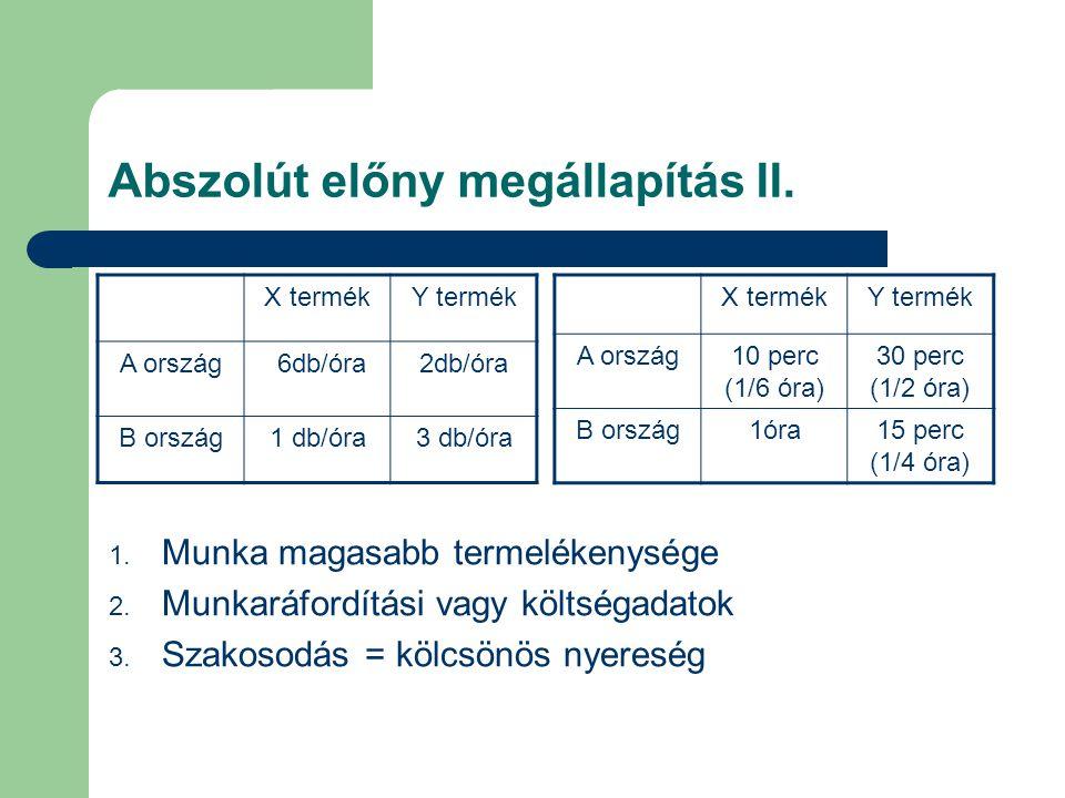 Abszolút előny megállapítás II. X termékY termék A ország 6db/óra2db/óra B ország1 db/óra3 db/óra X termékY termék A ország10 perc (1/6 óra) 30 perc (