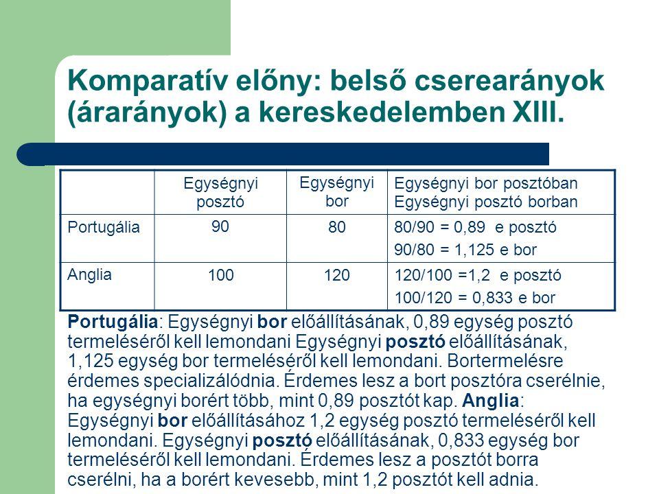Komparatív előny: belső cserearányok (árarányok) a kereskedelemben XIII. Portugália: Egységnyi bor előállításának, 0,89 egység posztó termeléséről kel
