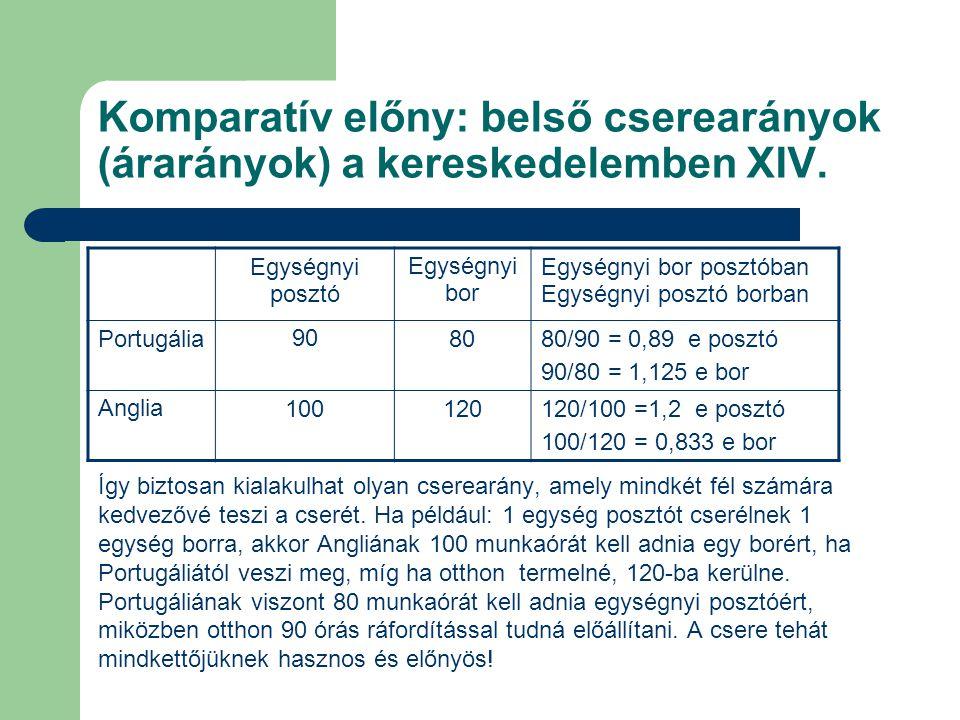 Komparatív előny: belső cserearányok (árarányok) a kereskedelemben XIV.