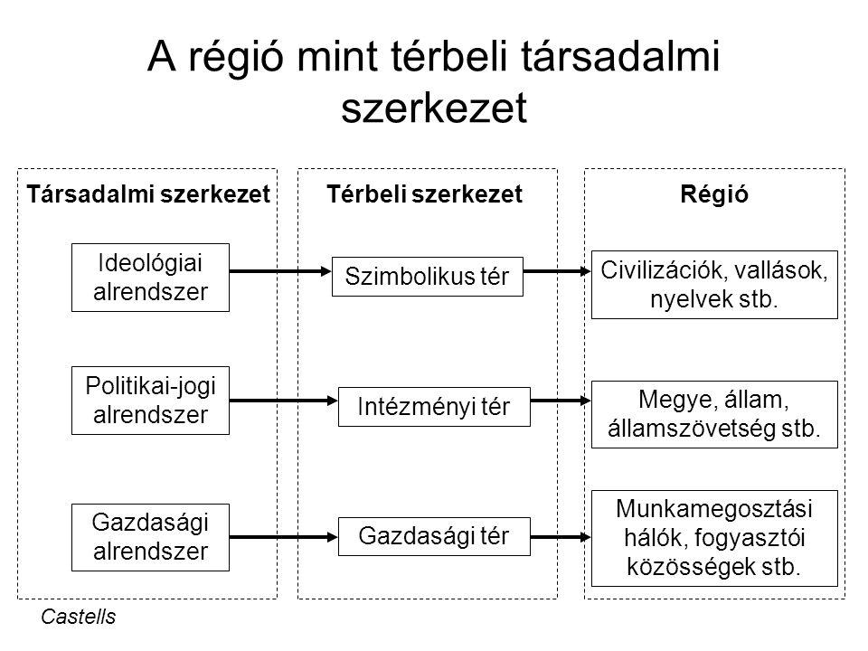 A régió mint időbeli szerveződés a térbeli struktúrák kialakulásának és formálódásának tipikus jegyei alapján → fejlődési modellek egy adott időszakra (pl.