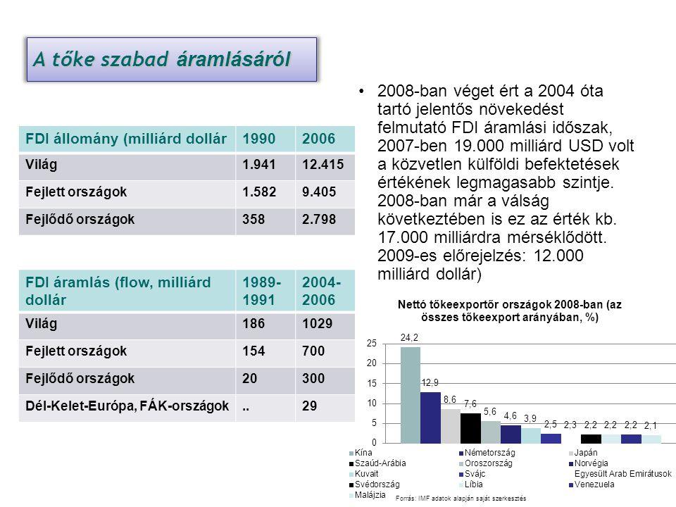 FDI adatok FDI állomány (milliárd dollár19902006 Világ1.94112.415 Fejlett országok1.5829.405 Fejlődő országok3582.798 2008-ban véget ért a 2004 óta ta
