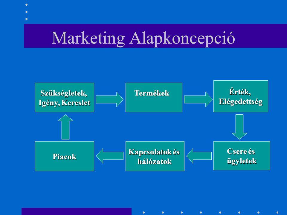 Marketing Alapkoncepció Szükségletek, Igény, Kereslet Termékek Érték,Elégedettség Piacok Kapcsolatok és hálózatok Csere és ügyletek