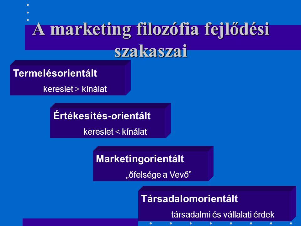 """A marketing filozófia fejlődési szakaszai Termelésorientált kereslet > kínálat Értékesítés-orientált kereslet < kínálat Marketingorientált """"őfelsége a"""