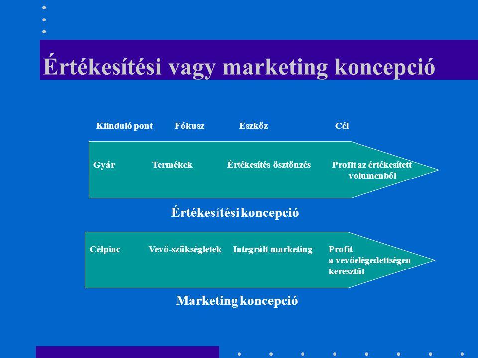Értékesítési vagy marketing koncepció Gyár Termékek Értékesítés ösztönzésProfit az értékesített volumenből Célpiac Vevő-szükségletekIntegrált marketin