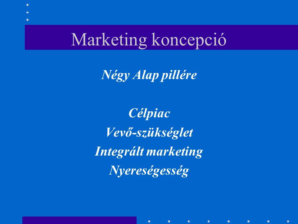 Négy Alap pillére Célpiac Vevő-szükséglet Integrált marketing Nyereségesség