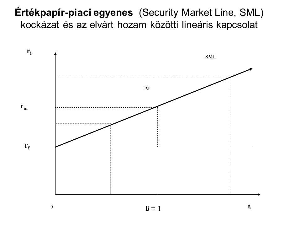0 ß = 1 ßißi r f riri rm rm M SML Értékpapír-piaci egyenes (Security Market Line, SML) kockázat és az elvárt hozam közötti lineáris kapcsolat