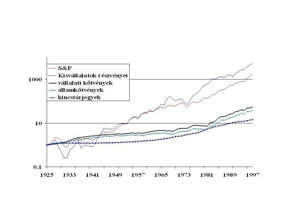 Elvárt hozam ( r%) Kockázat (ß) r f Diszkont kincstárjegyek Hosszú lejáratú államkötvények Jó minőségű vállalati kötvények Elsőbbségi részvények Törzsrészvények