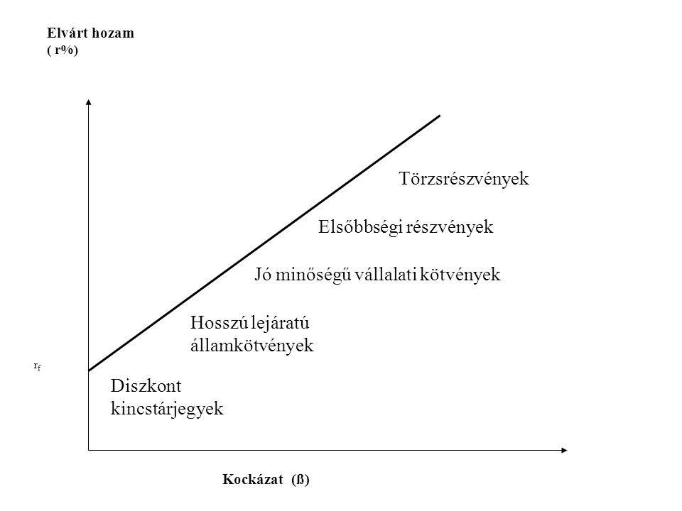 Elvárt hozam ( r%) Kockázat (ß) r f Diszkont kincstárjegyek Hosszú lejáratú államkötvények Jó minőségű vállalati kötvények Elsőbbségi részvények Törzs