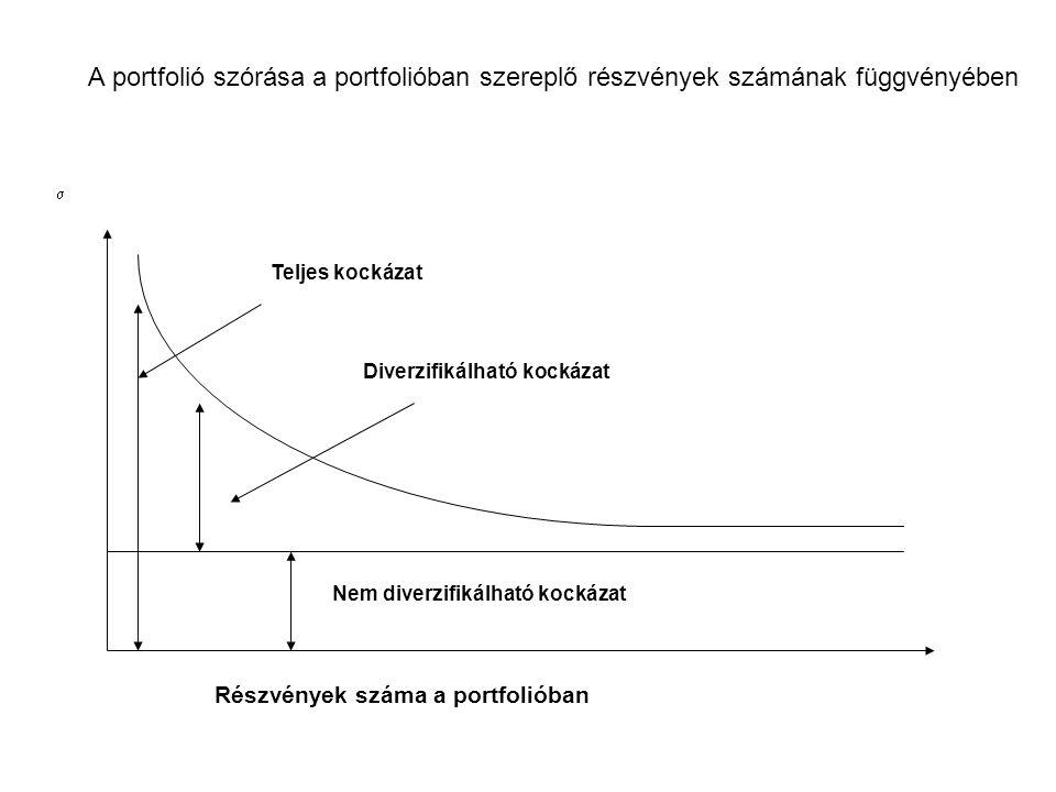 Diverzifikálható kockázat Nem diverzifikálható kockázat Részvények száma a portfolióban  Teljes kockázat A portfolió szórása a portfolióban szereplő