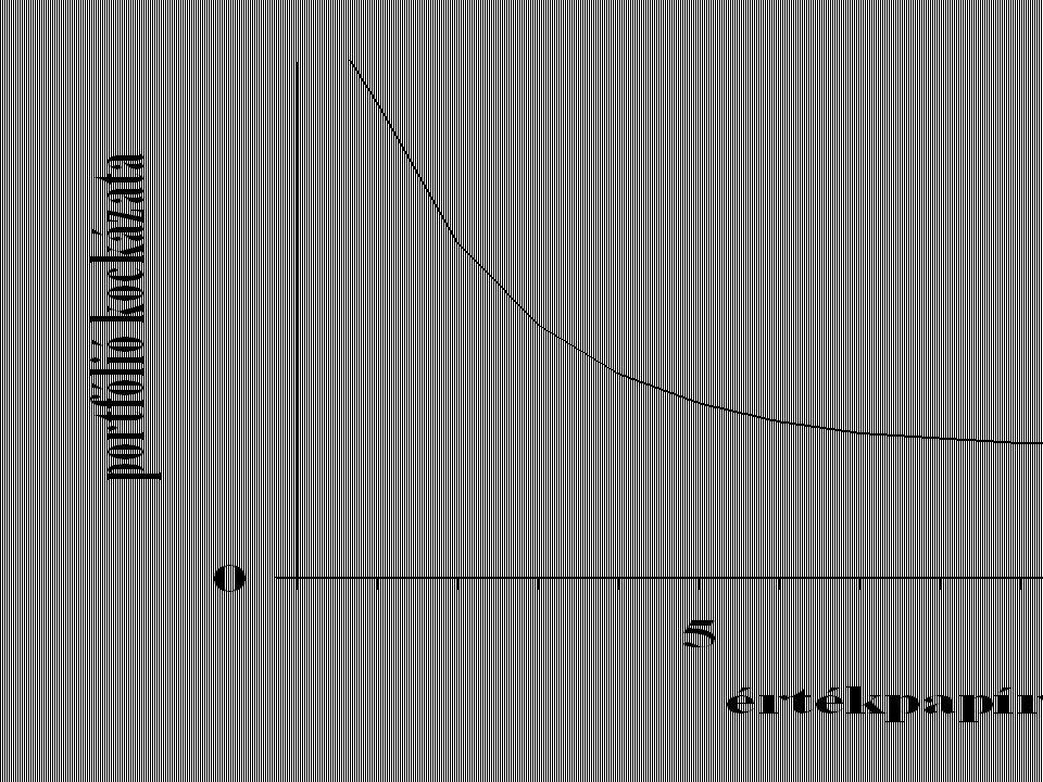 CAPM Capital Asset Pricing Model tőkepiaci árfolyamok modellje r = rf + ßi x (rm- rf ) r = bármely i eszköz elvárt, kockázattal arányos hozama (rf ) = kockázatmentes befektetés hozama (rm) = a piaci portfolió várható hozama (rm- rf) = átlagos piaci kockázati prémium ßi = i eszköz piaci kockázata